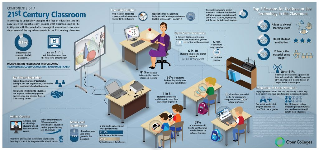 Technology in 21st Century Learning Spaces 1