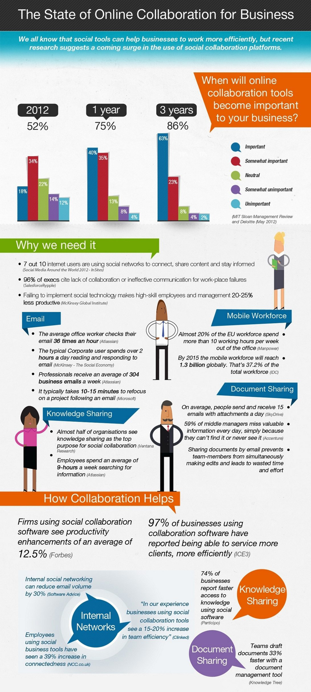 How To Improve Workplace Collaboration 3