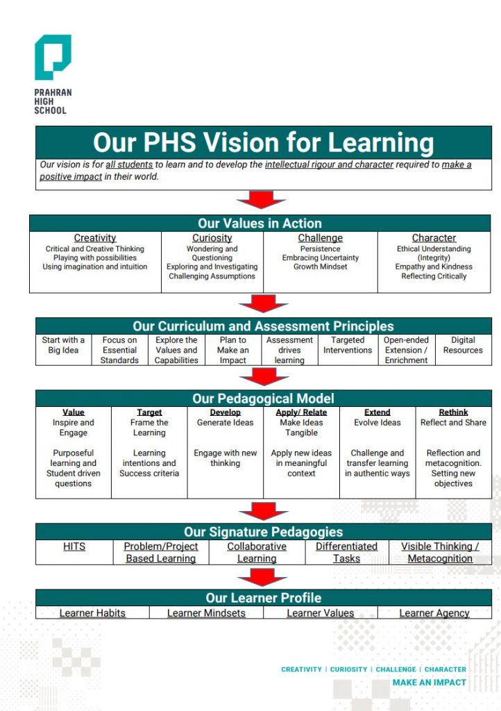 Prahran High School - A Vision For Learning 2
